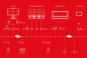 The linked control room - ISE netviz diagram I&G